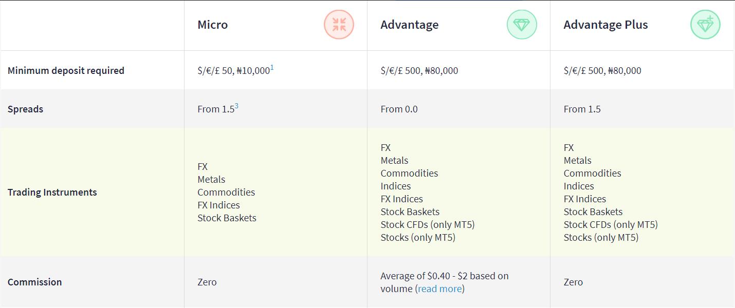 FXTM Account Types