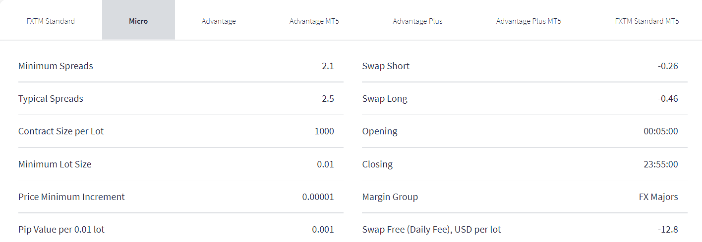 FXTM Spread table