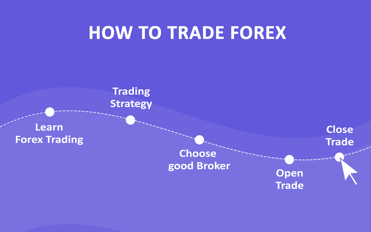 how to trade forex in zimbabwe
