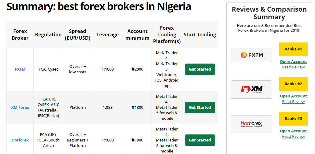 Check Forex Brokers Reviews