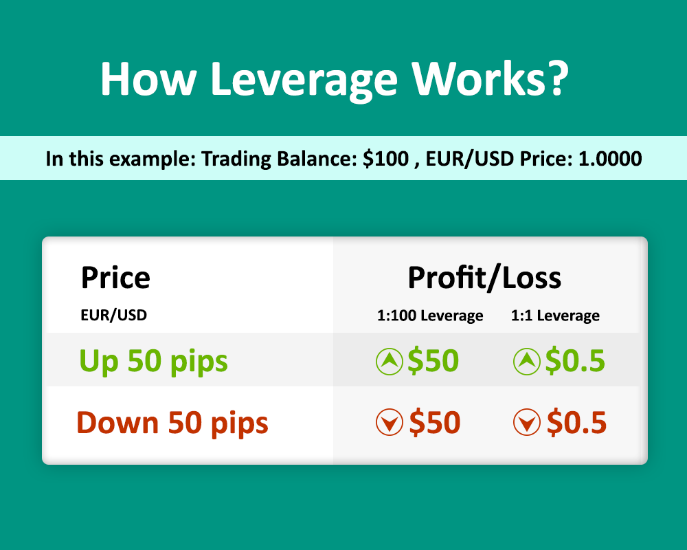 Good leverage for forex