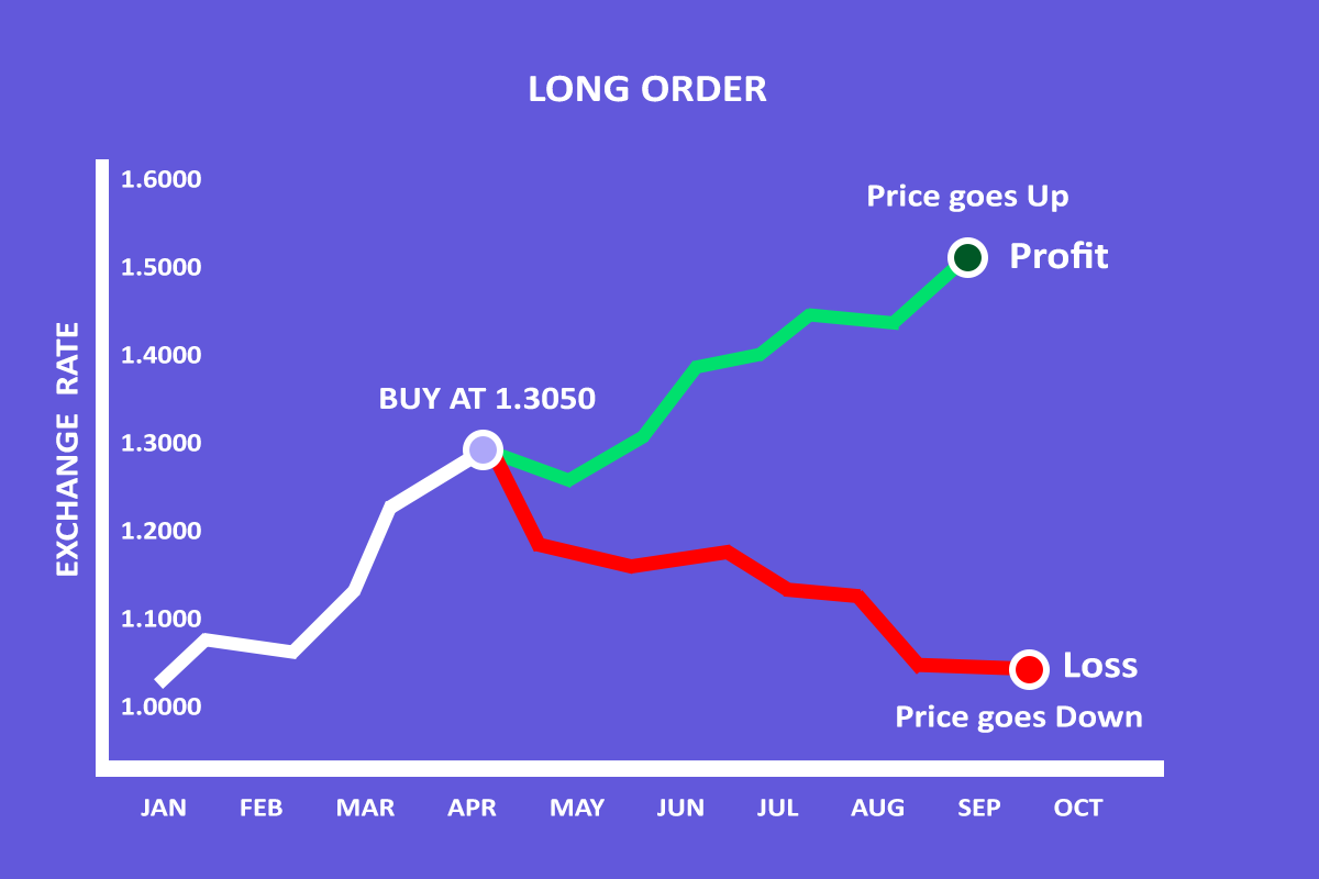 Long Order in Forex