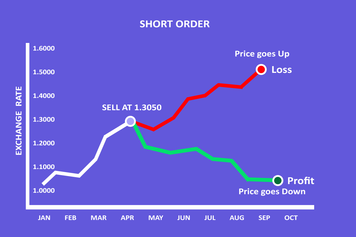 Short Order in Forex