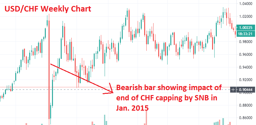 USDCHF chart showing market impact by economic news