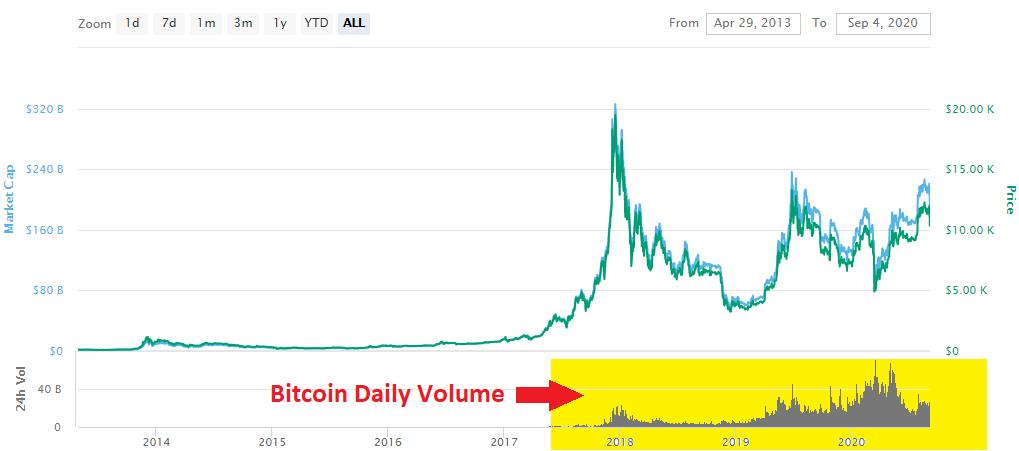 Bitcoin Trading Daily Volume