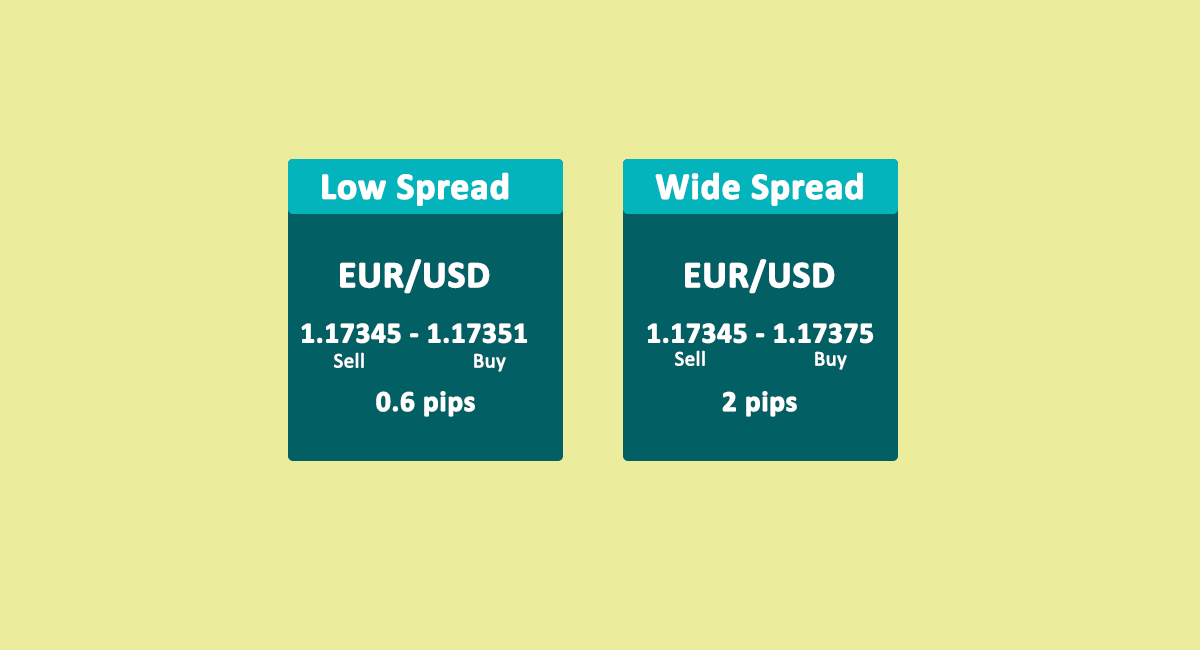 Low Spread vs high spread in Forex Trading