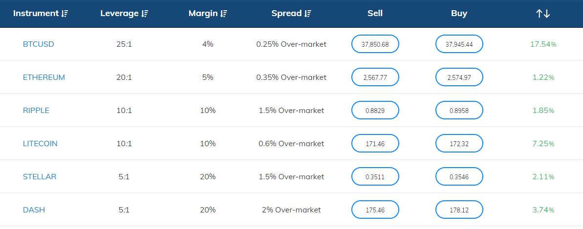 Bitcoin Broker Fees Table