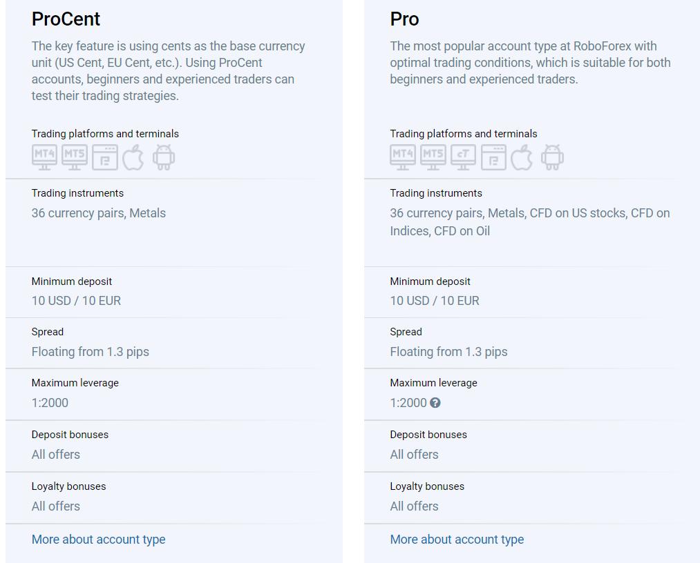 RoboForex Pro Accounts